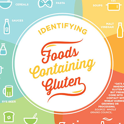 FoodsContainingGluten