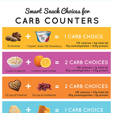 SmartSnacksForCarbCounters
